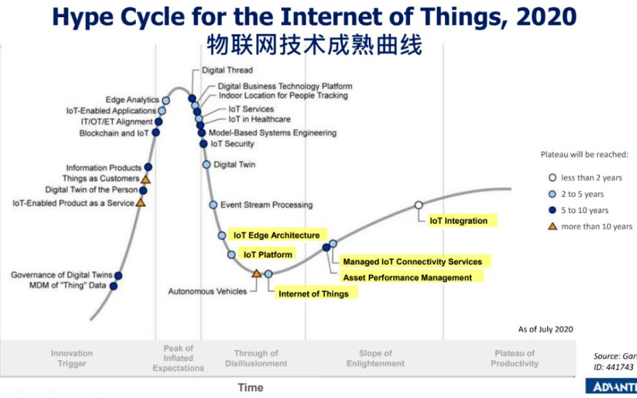 站在3.0时代的起点:激战工业物联网未来
