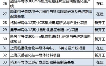 中芯国际12英寸芯片SN1项目入选重大建设项目清单
