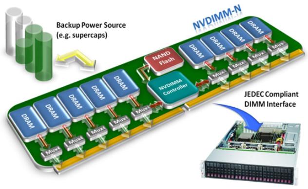 NVDIMM-P非易失内存标准正式公布