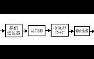 应用于电流型数模转换器中的高增益运放电路的设计