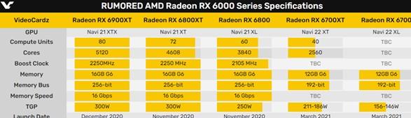 RX 6700、RX 6600系列发售时间确定