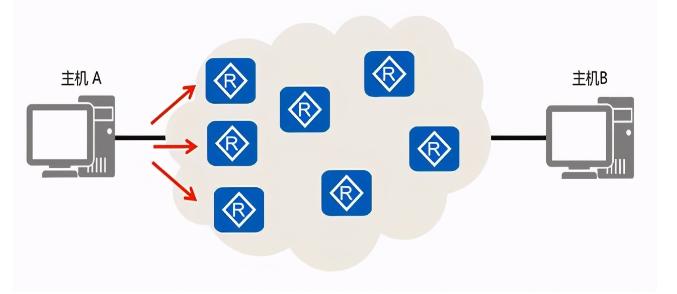 UDP协议的工作原理/特点/缺点/使用场景