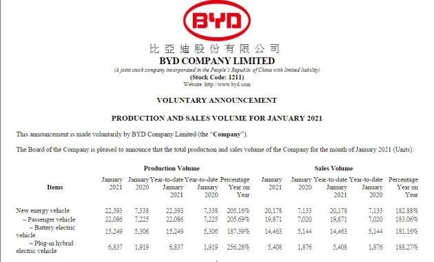 比亚迪2021年1月份销售纯电动汽车14463辆
