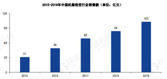 中国机器视觉市场的现状及发展前景
