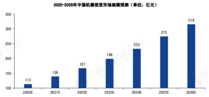 中國機器視覺市場的現狀及發展前景