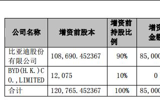 比亚迪向三家子公司增资超100亿