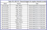 STM32定時器觸發ADC的時序話題