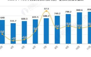 2020年11月中国家用洗衣机产量同比增长13....