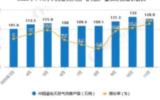 2020年11月中国液化天然气产量同比增长20.6%