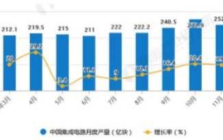 国集成电路进口金额累计突破3000亿美元,口金额累计突破千亿美元