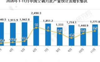 中国空调出口量累计达到4364万台,产量同比增长5.5%