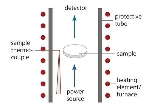 浅谈PCBA制造中的激光闪光分析设计