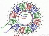 电动机定子绕线的分类及方法