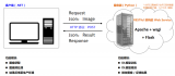 TensorFlow 在工业图像视觉领域的应用经验