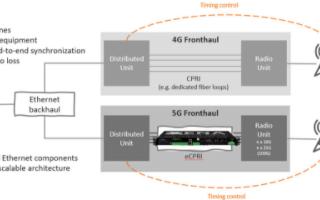 丹麦信雅纳加入O-RAN联盟,促进无线性能评估和互操作性测试