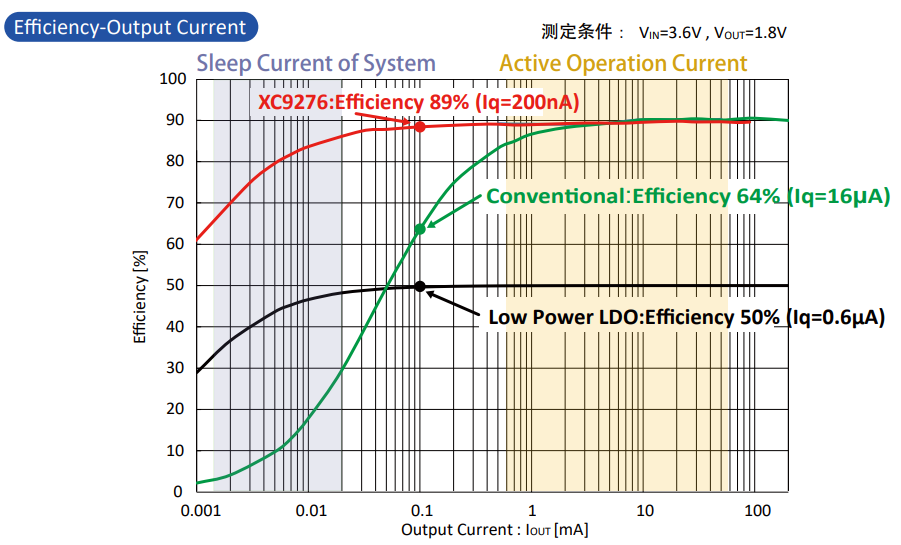 降低待机功耗,提高电池寿命~特瑞仕XC9276系列
