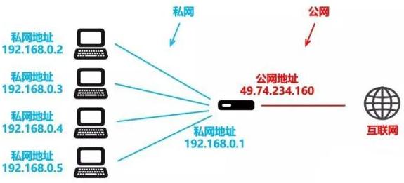IPv6耗费31年为什么还没替代IPv4?