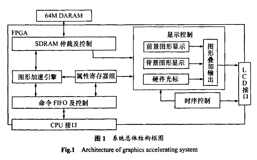 如何使用FPGA实现飞机座舱图形显示加速系统的设计