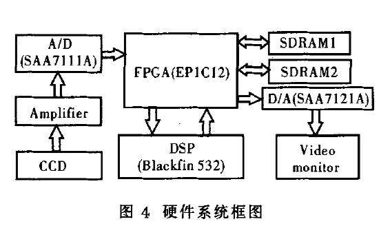 如何使用FPGA和DSP实现数字视频消像旋系统的设计