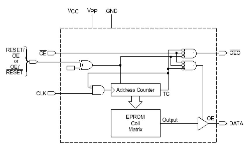 如何使用FPGA实现多陀螺智能测量装置的研制设计