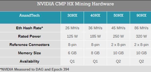 曝NVIDIA官方矿卡算力不如RTX 30