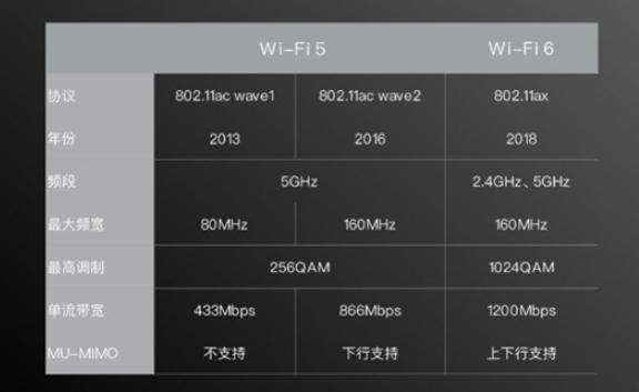 Redmi K40系列將配備WiFi-6增強版