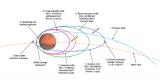 我國首個火星探測任務天問一號如期進入火星軌道