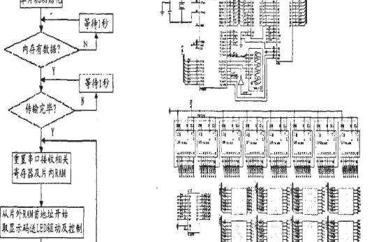 基于EDA软件Proteus的LED屏下位机系统设计