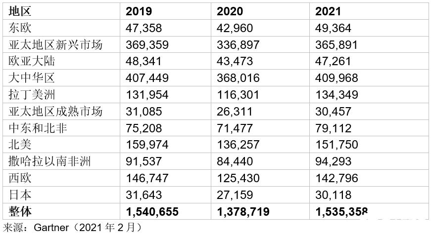 2021年智能手机销售量将大幅上涨,5G是智能手...