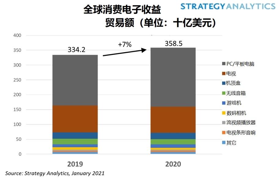 2020年全球消费电子市场出货量增长,家用电脑和平板电脑需求强劲