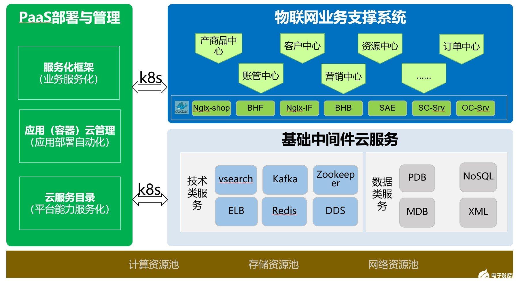 中国移动物联网支撑系统未来面临巨大的挑战与机遇