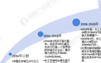 预计2020年中国存储芯片市场规模将突破3000亿元