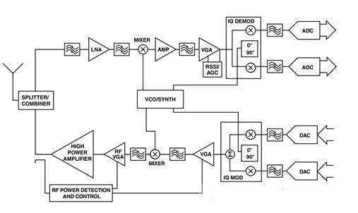 均方根射频功率检波器的精度测量方案解析