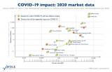 进击的2020半导体供应链:多轮涨价