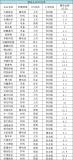 高工锂电对中国锂电产业链企业的IPO情况进行梳理