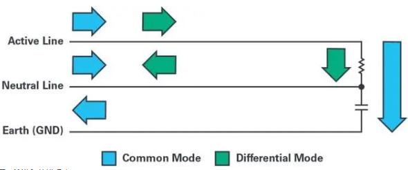 浅谈EMI的概念和耦合类型