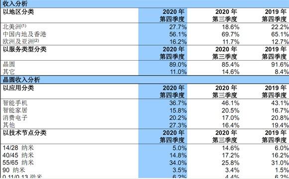 中芯国际2020年40/45nm工艺收入占比跌至...