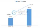 2020年中国L2级自动驾驶市场研究报告