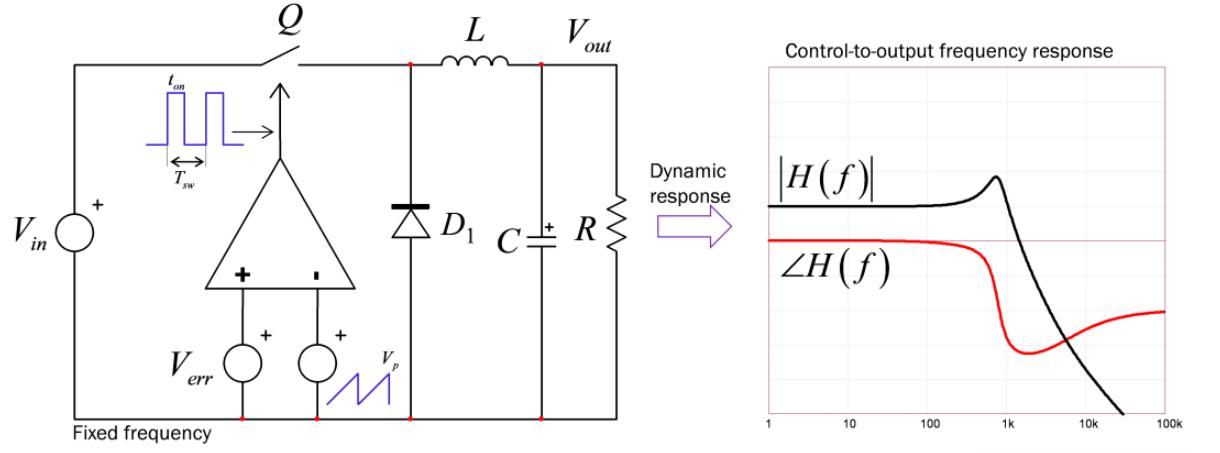 以固定开关频率运行的转换器 开关电源设计原型模拟分析