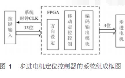 如何使用FPGA实现步进电机控制器