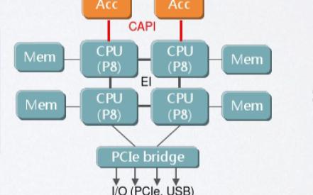 FPGA硬件加速技术的详细资料说明