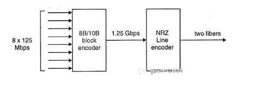 使用PicoScope 6000E示波器解码1000base-SX以太网