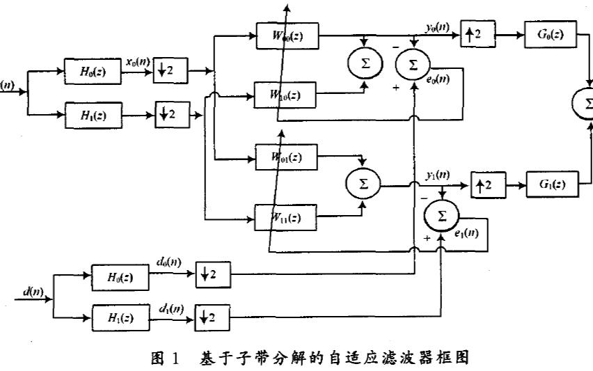 如何使用FPGA实现子带分解的自适应滤波器