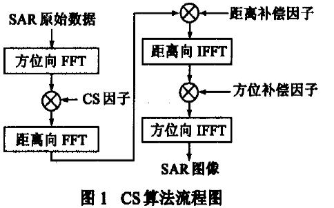 如何使用FPGA实现星载SAR实时成像处理器