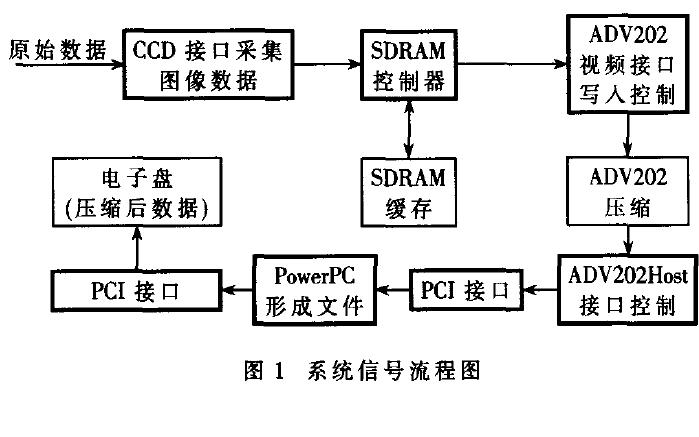 一种机载高分辨率图像实时压缩系统的设计资料说明