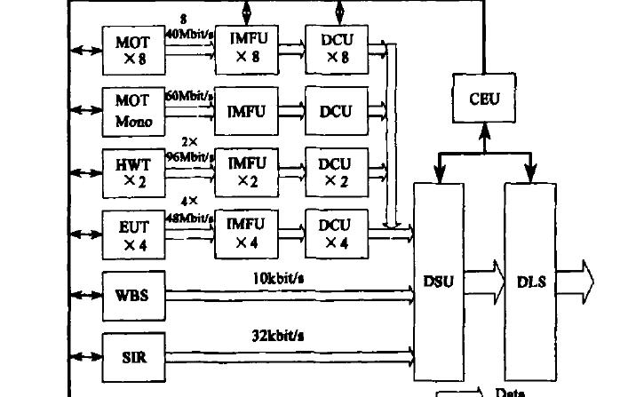 空间太阳望远镜FPGA星载图像压缩模块的设计与实现