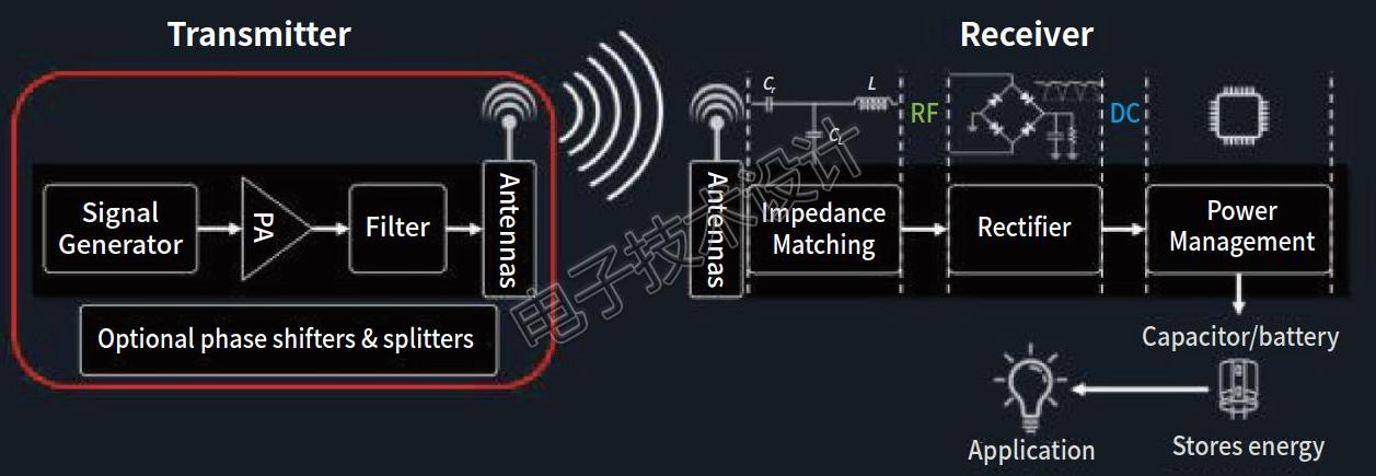 如何采用无线技术进行电力传输