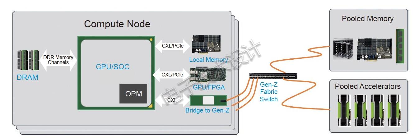 如何创建最佳的网络和架构 一文解析Gen-Z架构