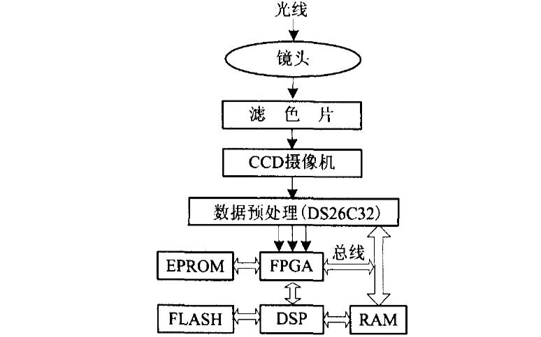 如何使用FPGA和DSP实现CCD图像相关处理系统