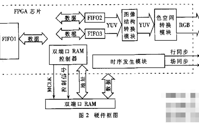 如何使用FPGA实时图像转换控制器的设计